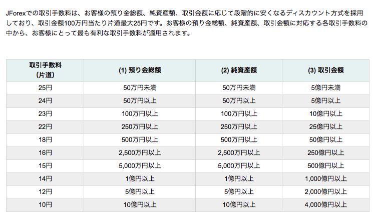 JForex3外付け手数料