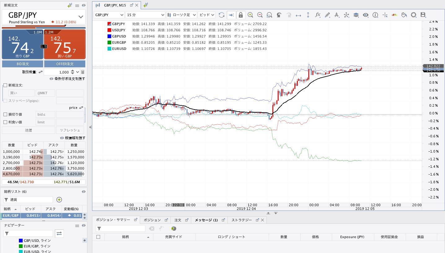 JForex3通貨ペア比較1