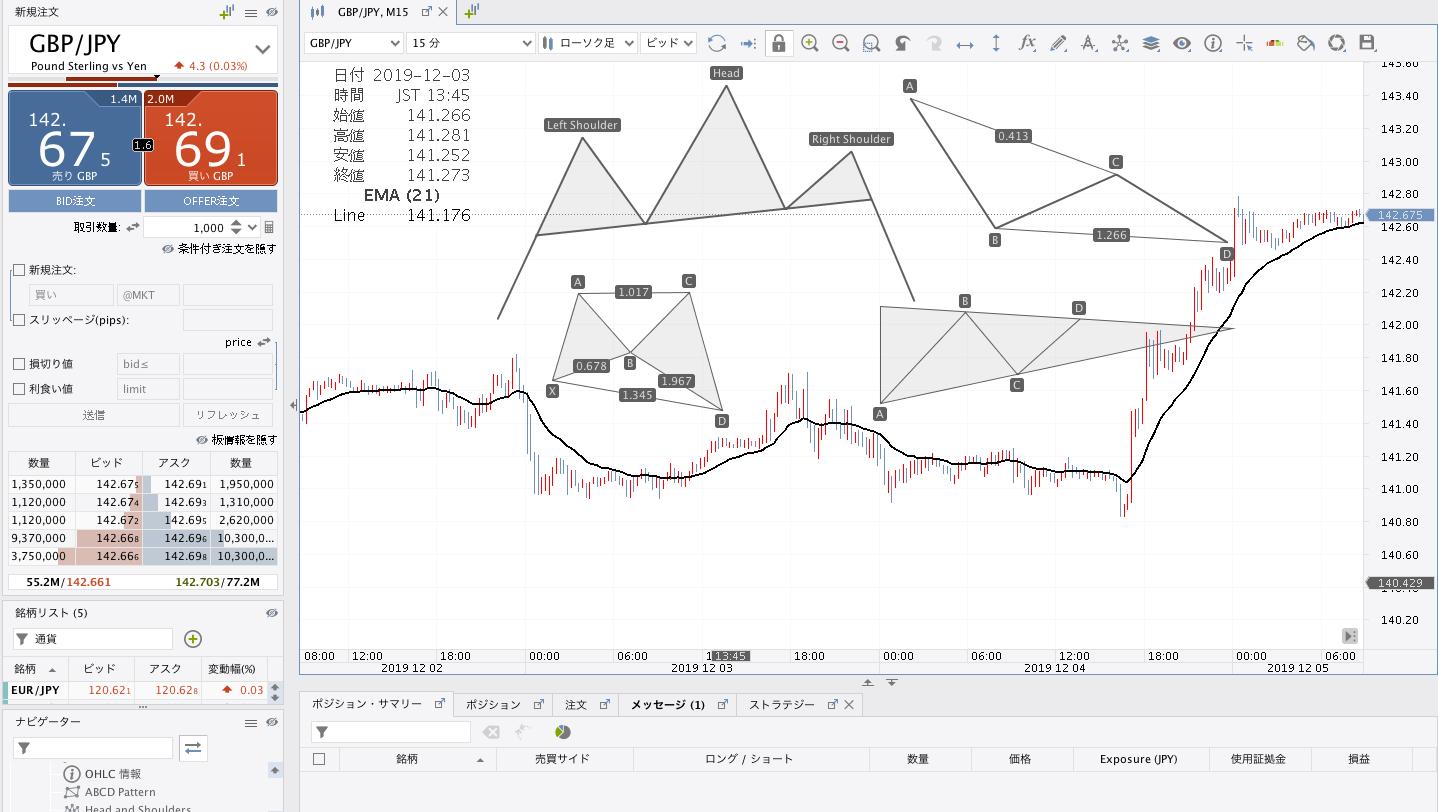 JForex3チャートパターン