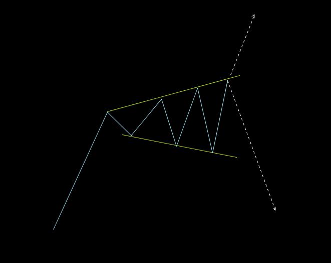 トライアングルY波