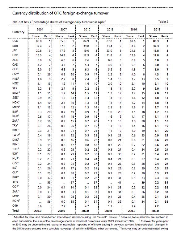 BIS通貨別シェア率