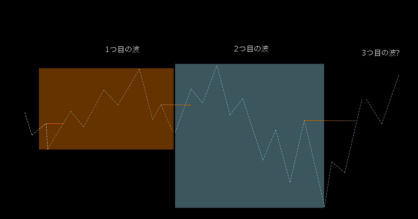 波の判断基準と流れの把握