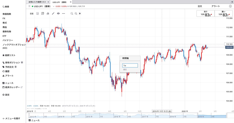 IG証券時間軸変更ショートカットーキー
