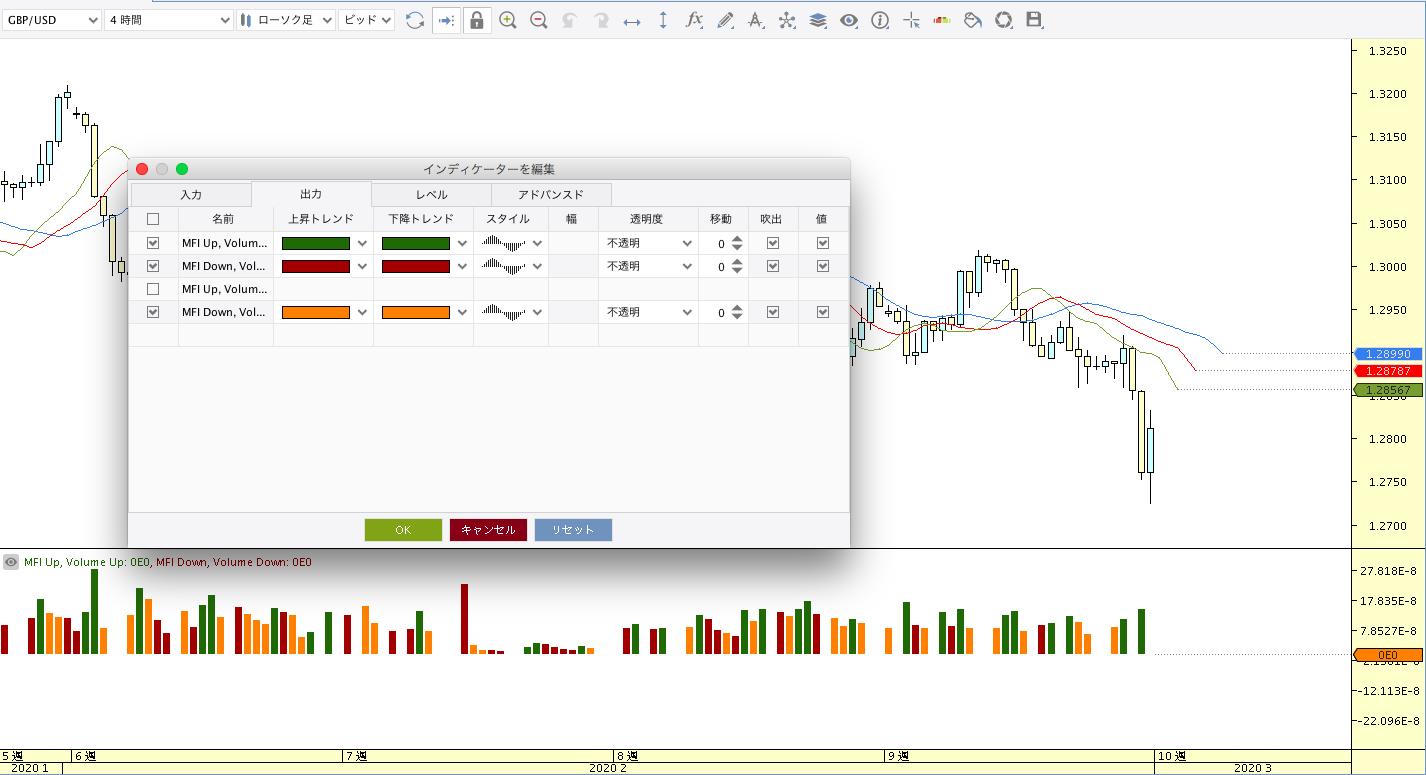 Market Facilitation Index (BW MFI)