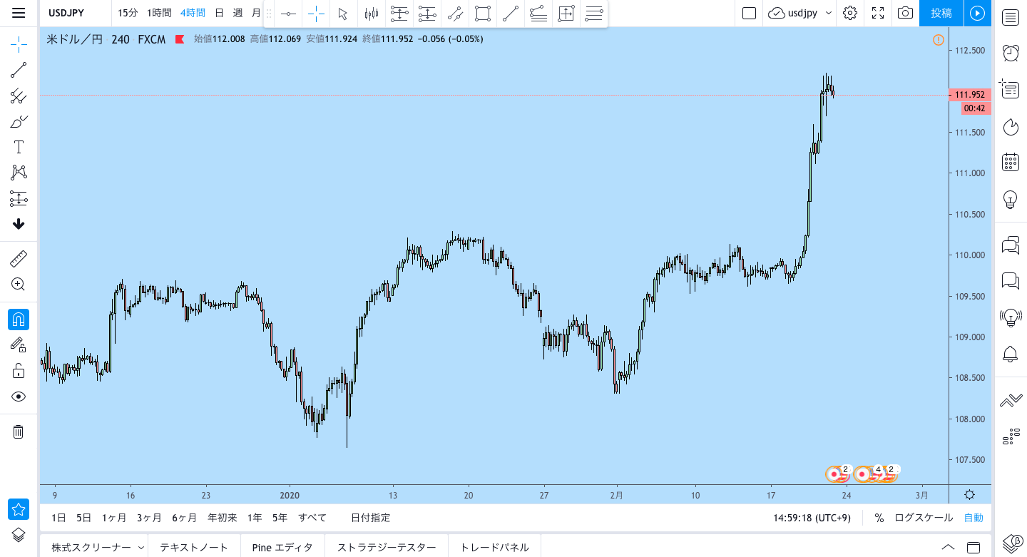 Trading Viewチャート画面