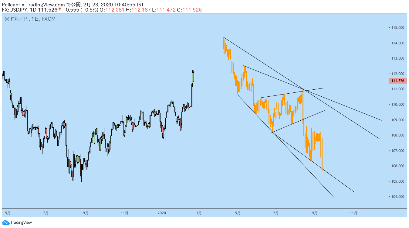 Trading View バーのパターン