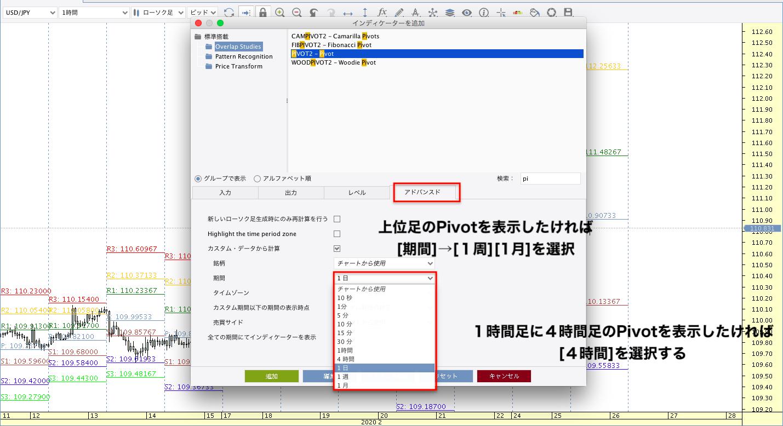 JForex3 Pivotの種類と使い方