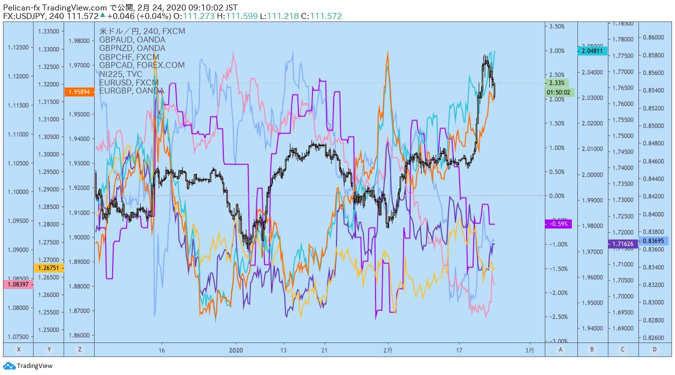 Trading View通貨ペア比較