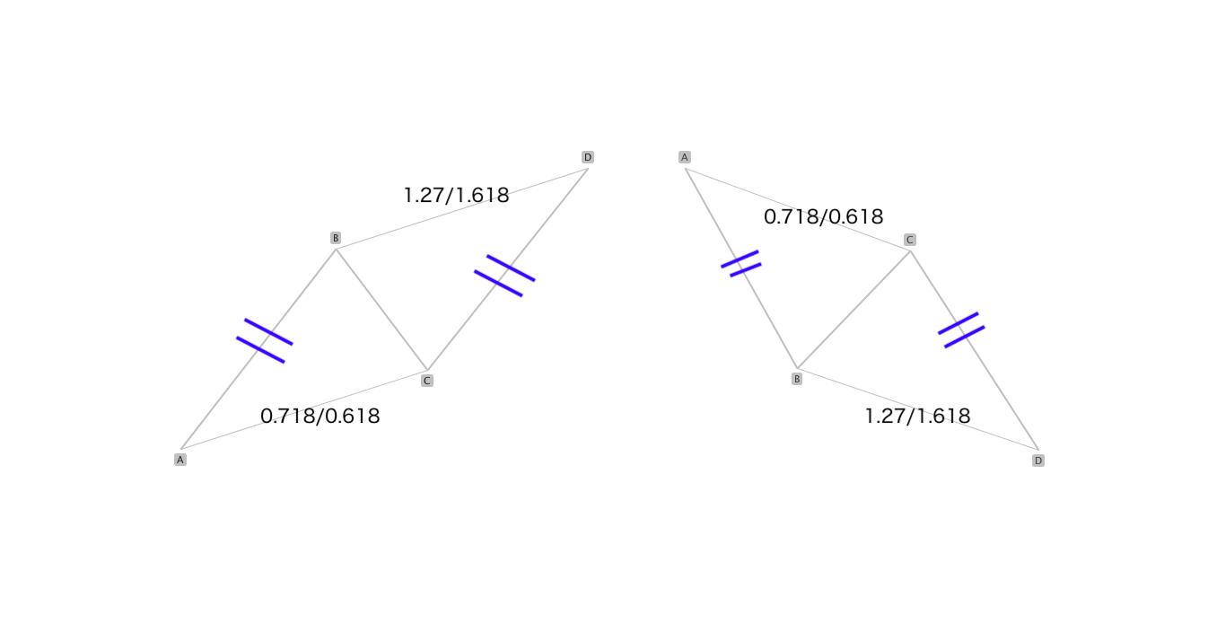 理想的なABCDパターン