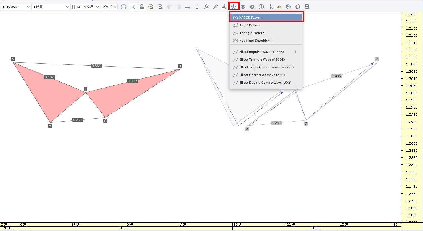 JForex3ハーモニックパターンツール