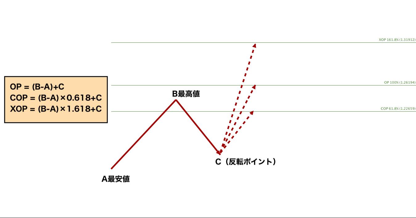 ディナポリ/フィボナッチ目標値/フィボナッチエクスパンション