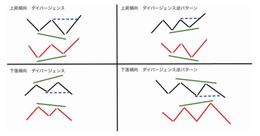 ダイバージェンスパターン4つ
