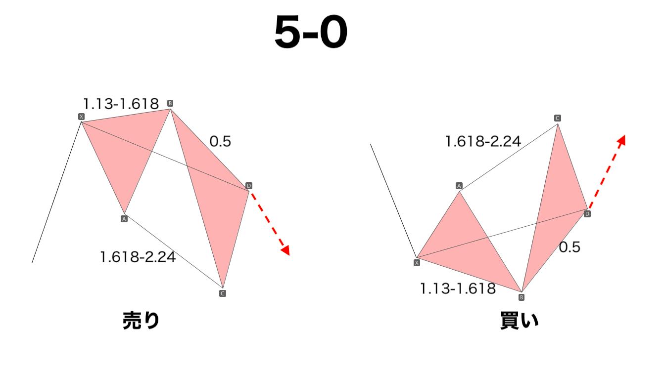 ハーモニックパターン 5-0