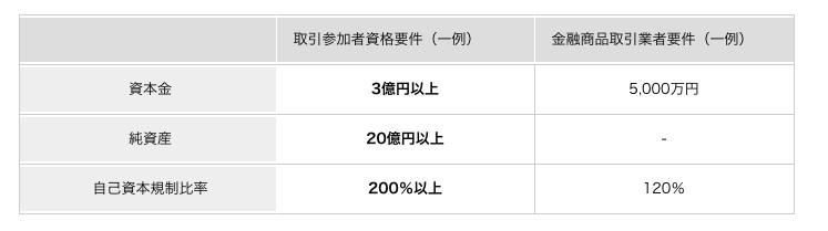 くりっく365 東京金融取引所厳正な審査