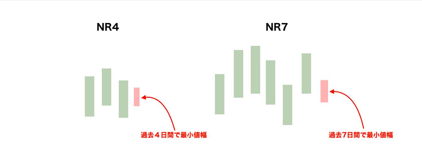 NR4/NR7