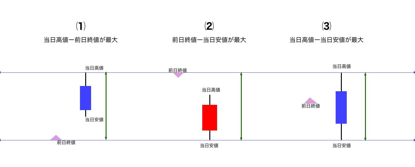 TR/JForex3/OANDA Japn/Trading View