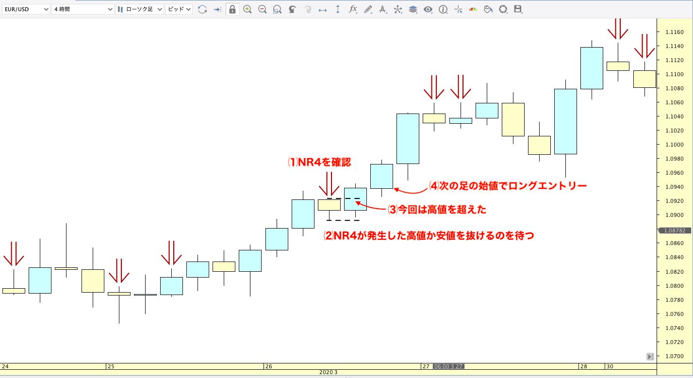 NR4/NR7/トレード方法/ロング