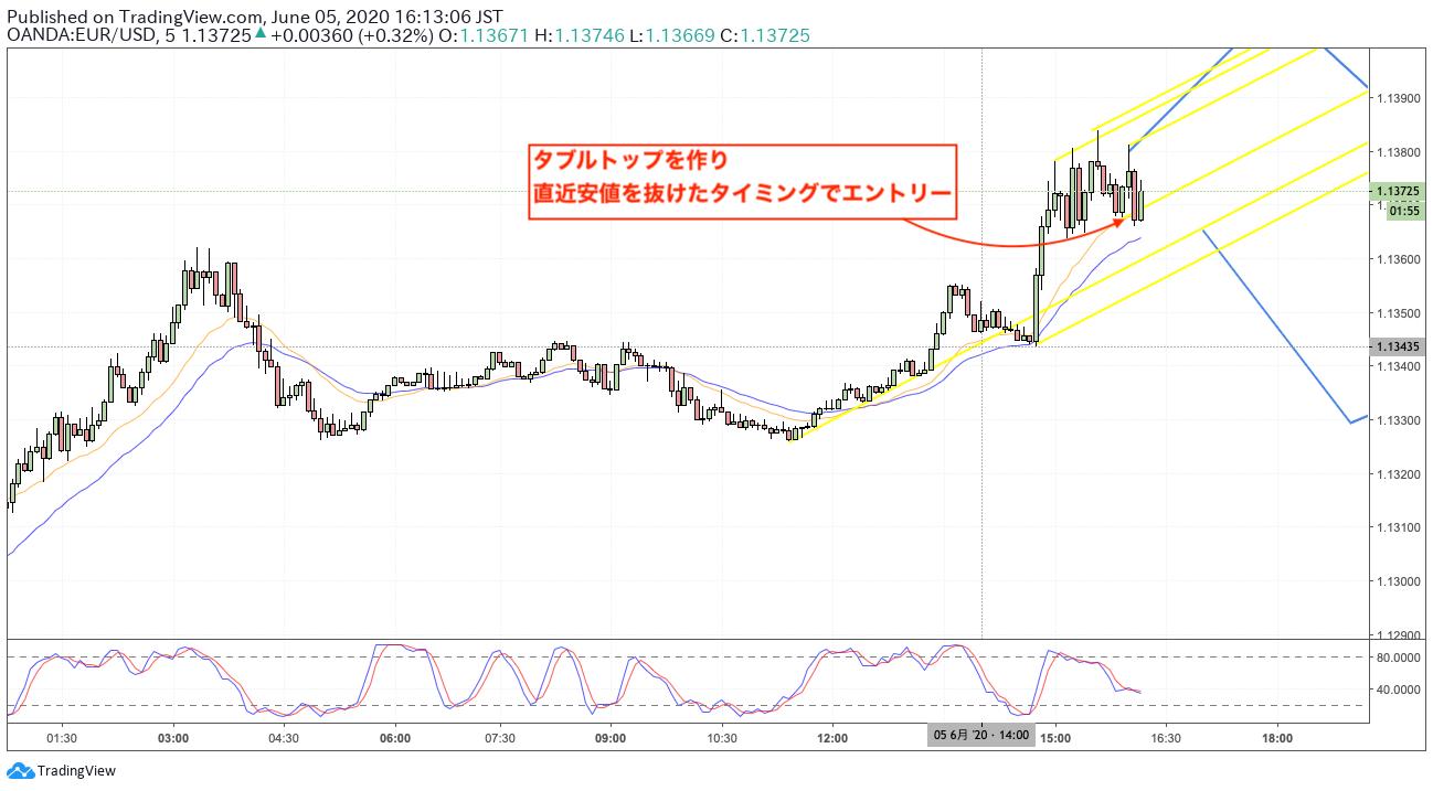EURUSD/ショート(売り)/トレードノート