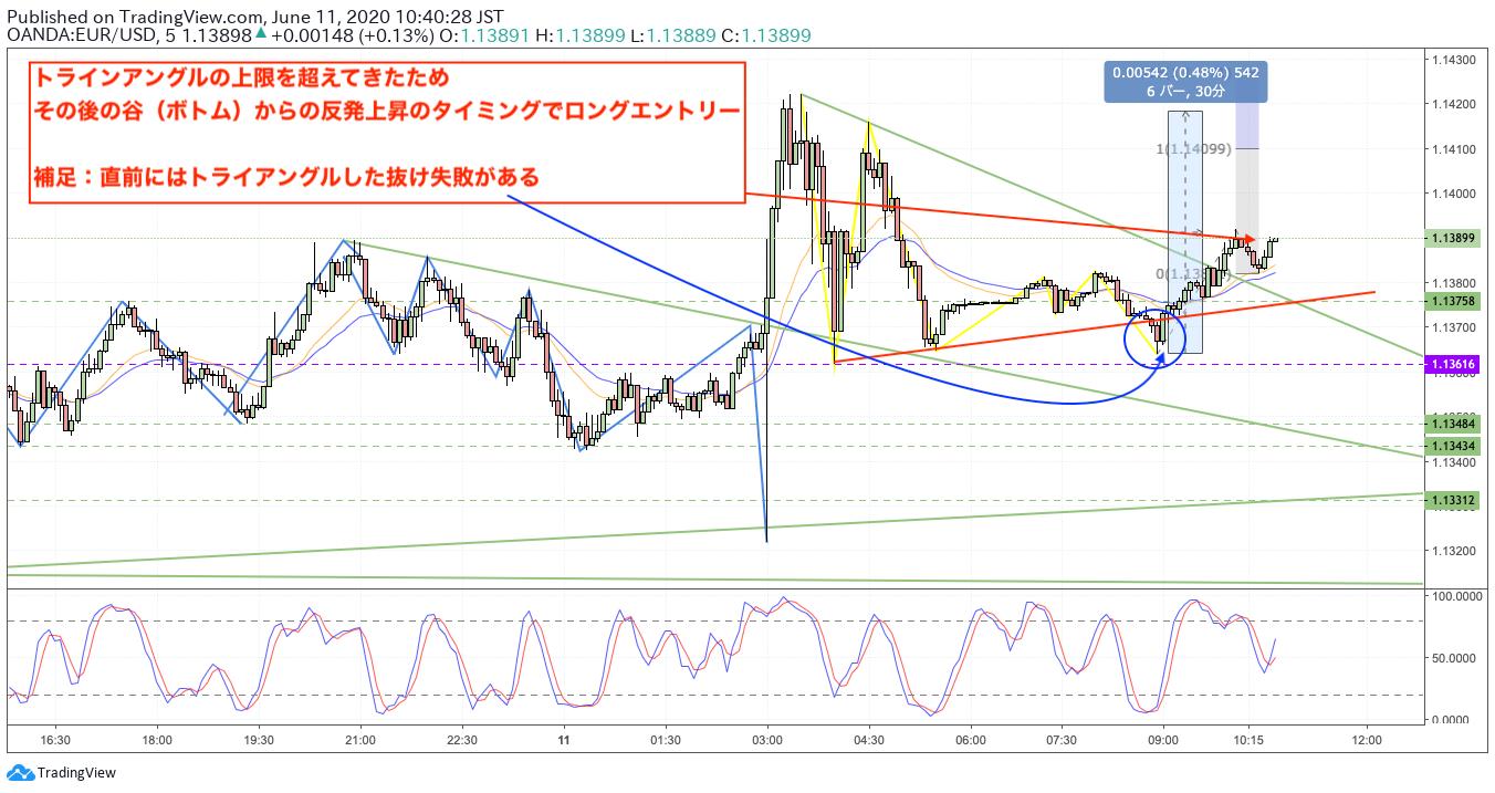EURUSD/ロング(買い)/トレードノート