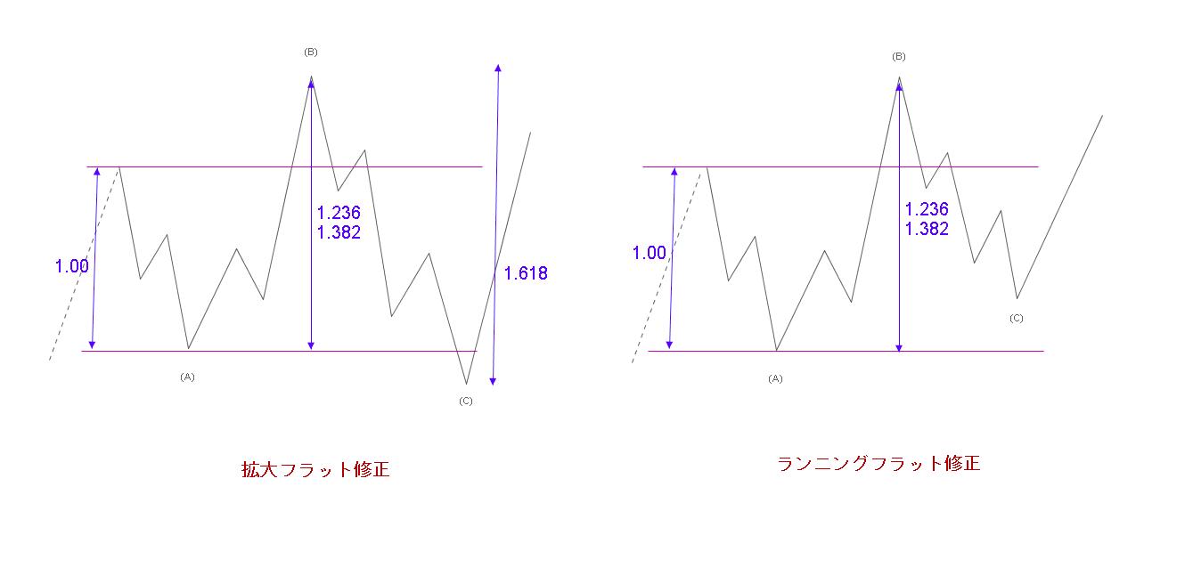 エリオット波動修正波・拡大フラット/ランニングフラット