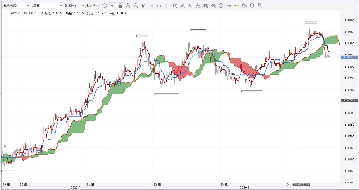 EURUSD/一目均衡表/トレンド