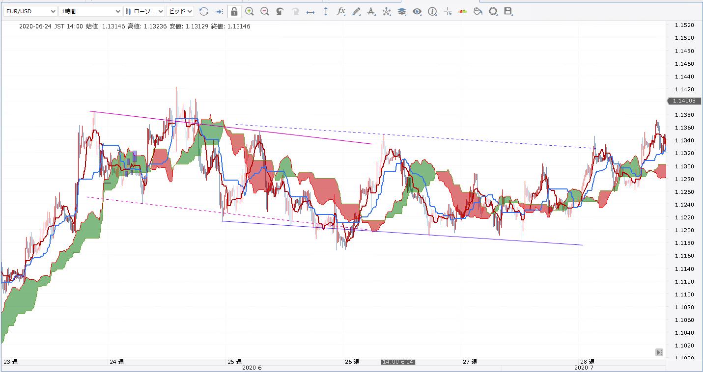 EURUSD/一目均衡表/トレンドライン/チャネルライン