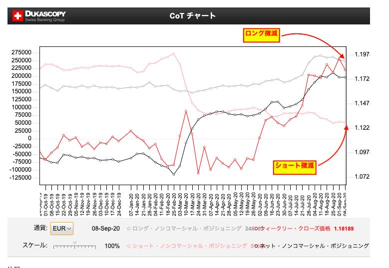 CoTチャート/デューカスコピー・ジャパン
