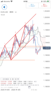 IG証券/IGチャートとスマホアプリ同期