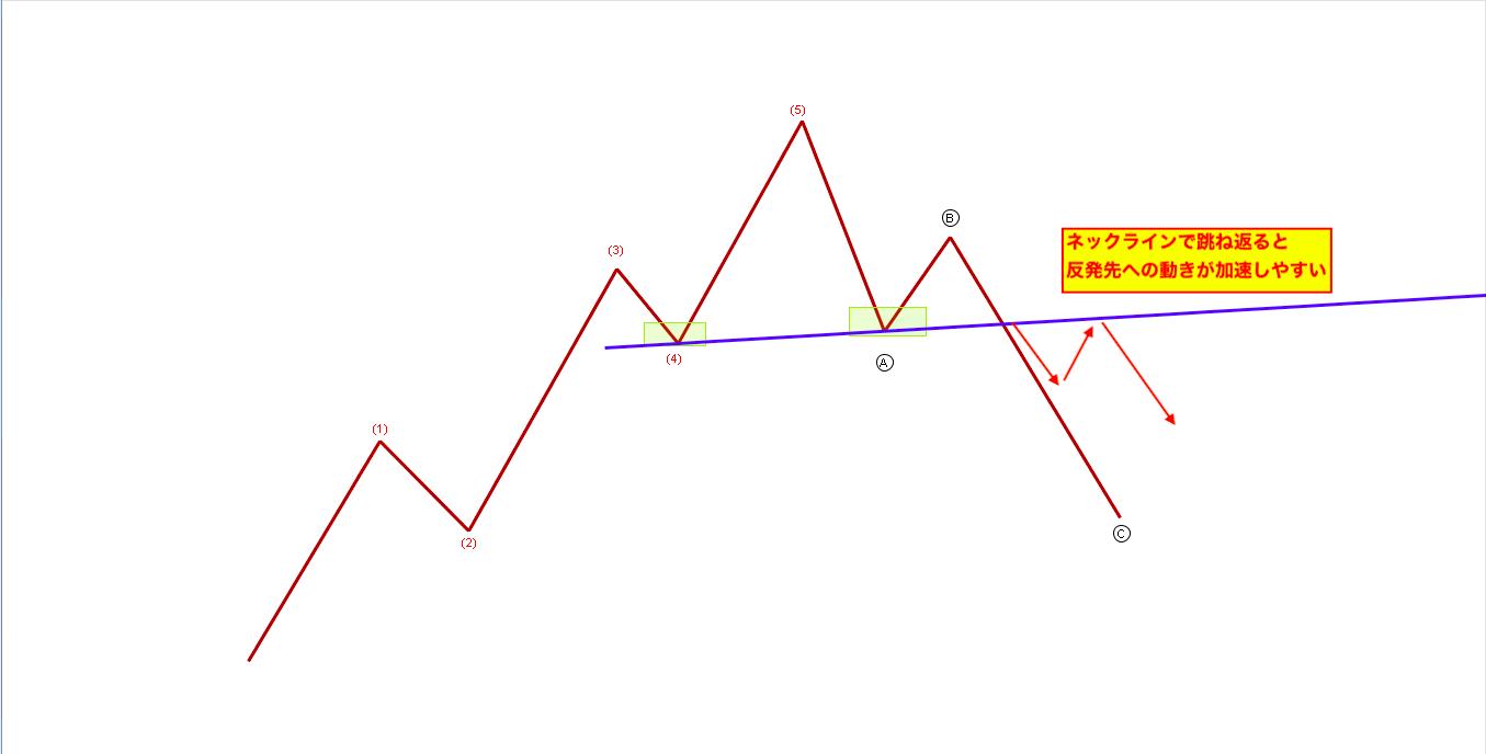 エリオット波動からヘッドアンドショルダー(三尊天井/逆三尊)を識別する方法