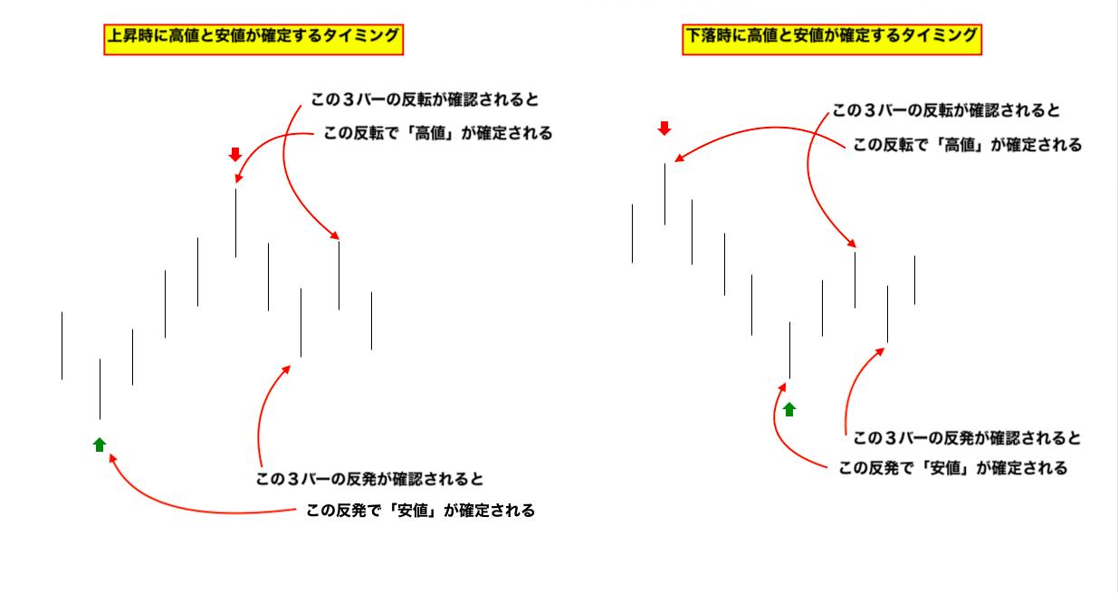 【完全版】高値/安値が確定する条件