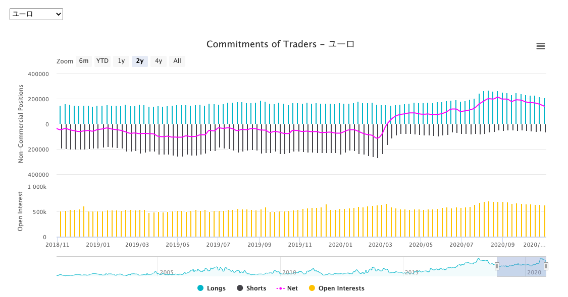 OANDAJapan株式会社COTチャート