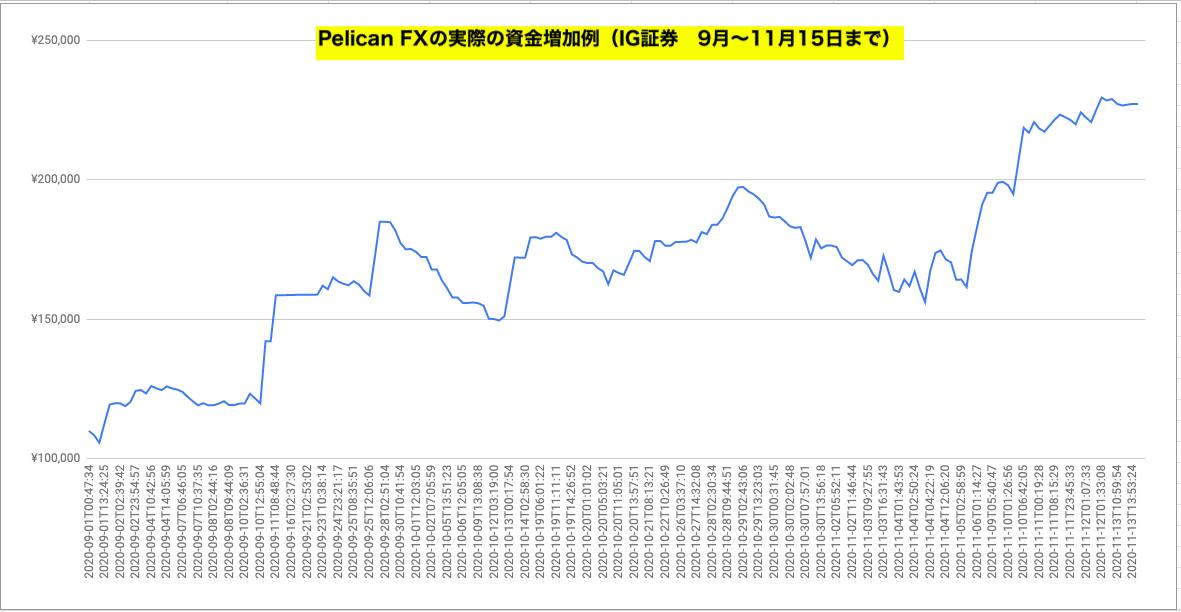 Pelican FXの実際の資金増加例