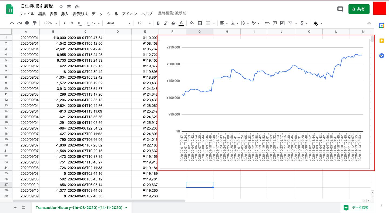 IG証券で資金増加グラフ、損益グラフをGoogleスプレッドシートで作る方法