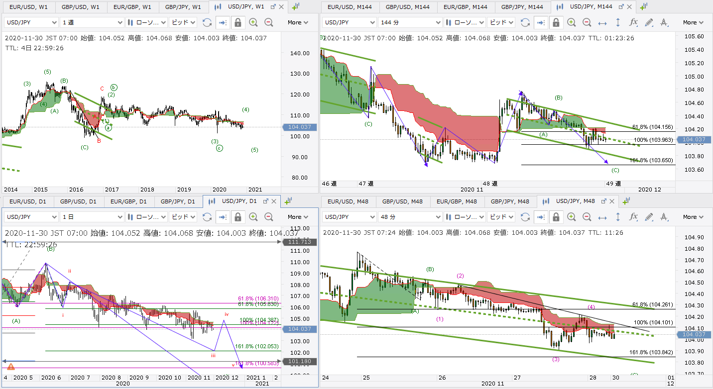 USDJPY/ドル円/エリオット波動/一目均衡表/チャネルライン