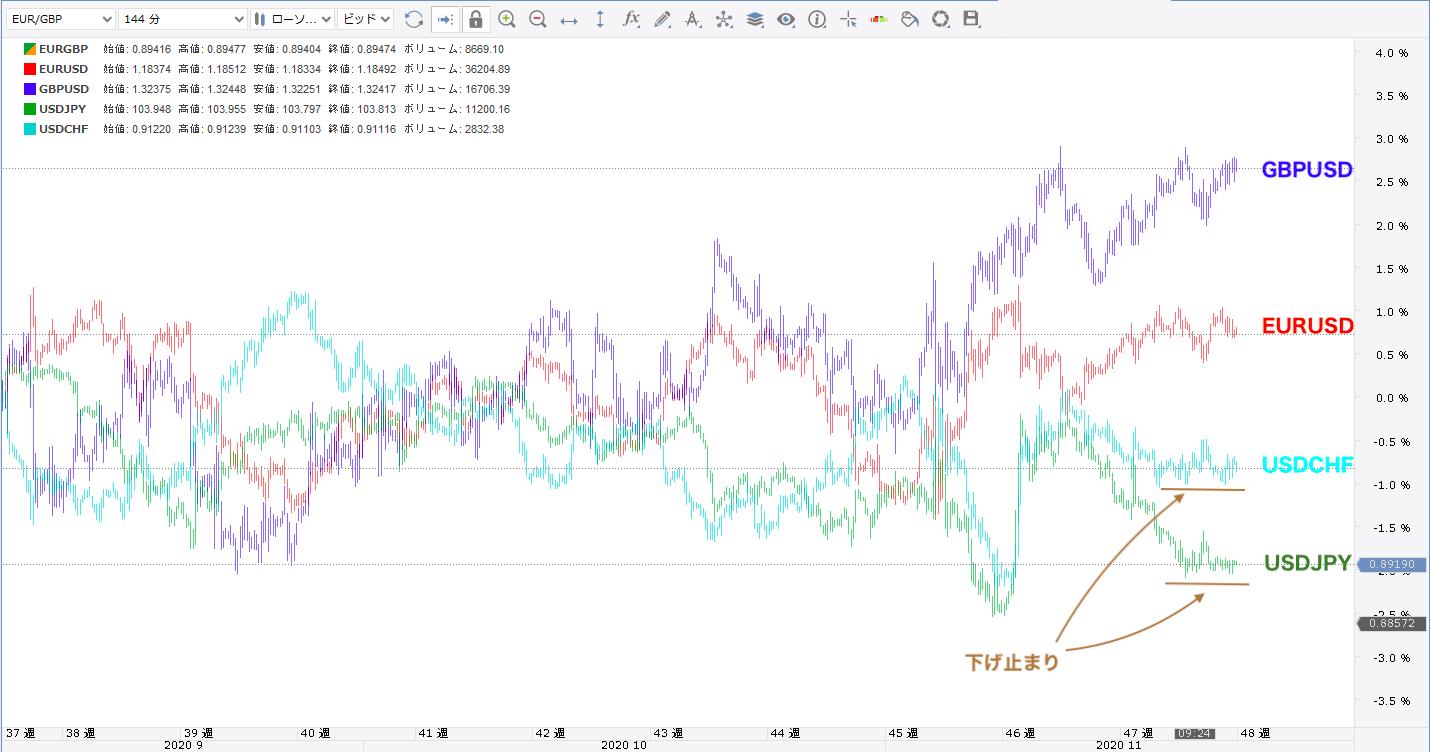 通貨強弱から考える通貨ペアの相関関係