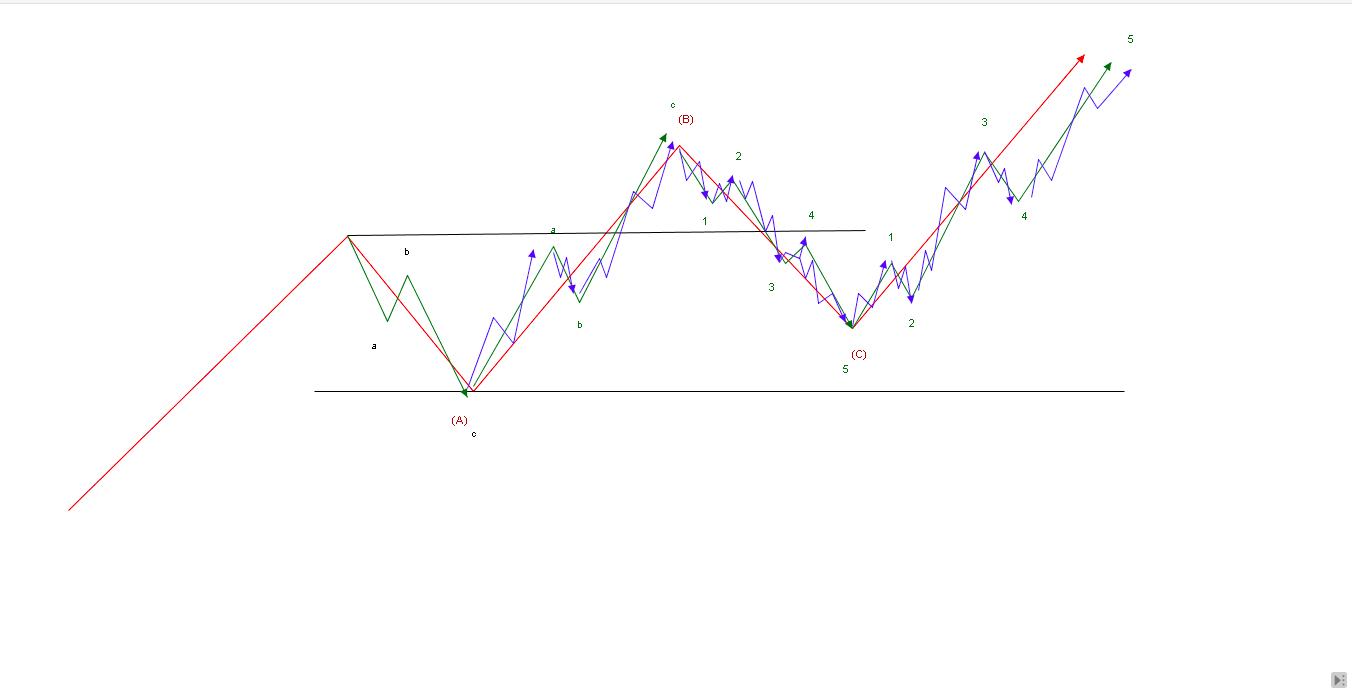 エリオット波動推進波3波パターン別構造