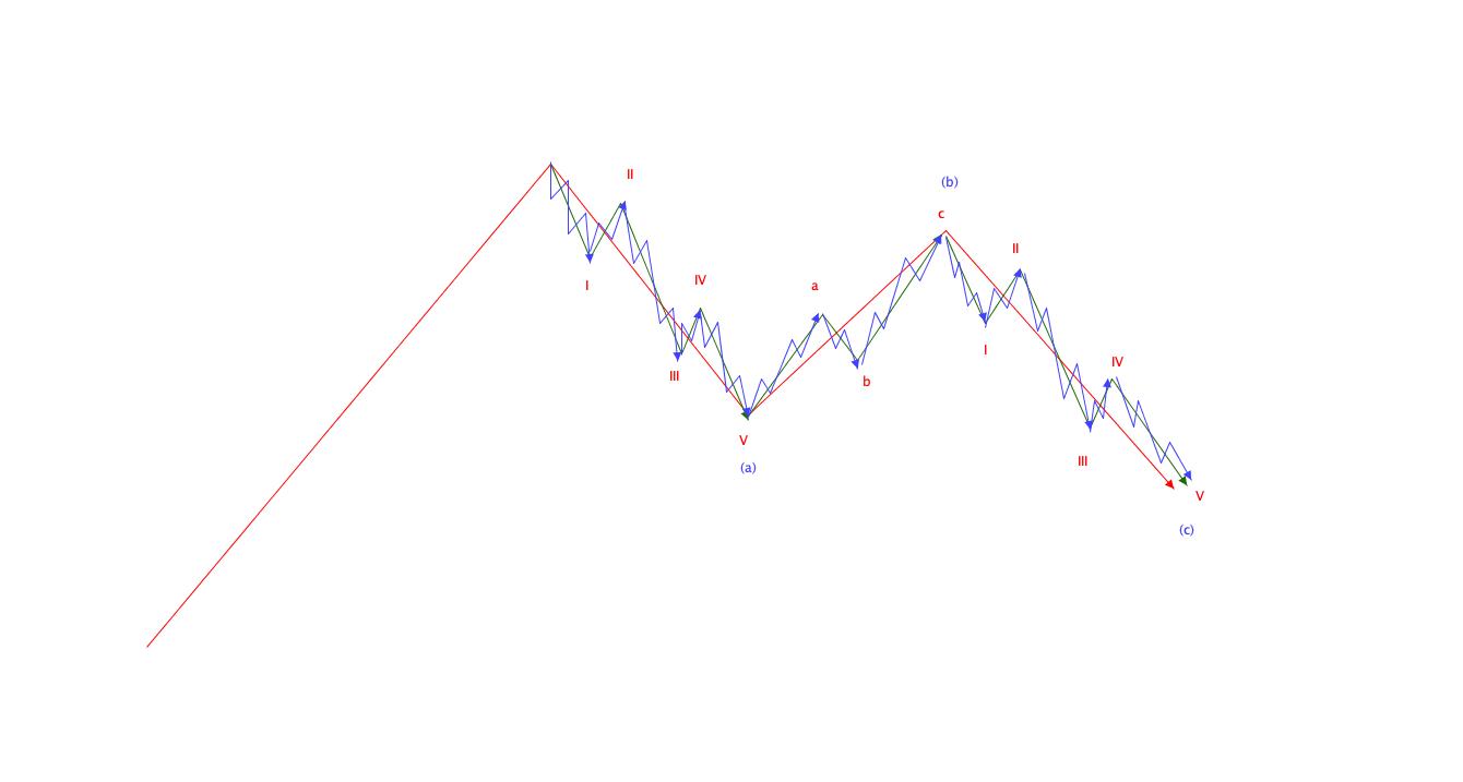 エリオット波動の基本|ジグザグパターン構成