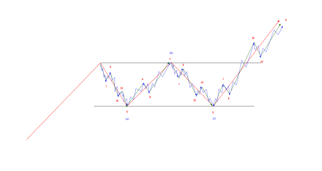 エリオット波動の基本|フラットパターン構成