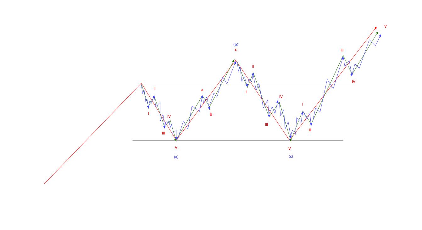 エリオット波動の基本|拡大フラットパターン構成