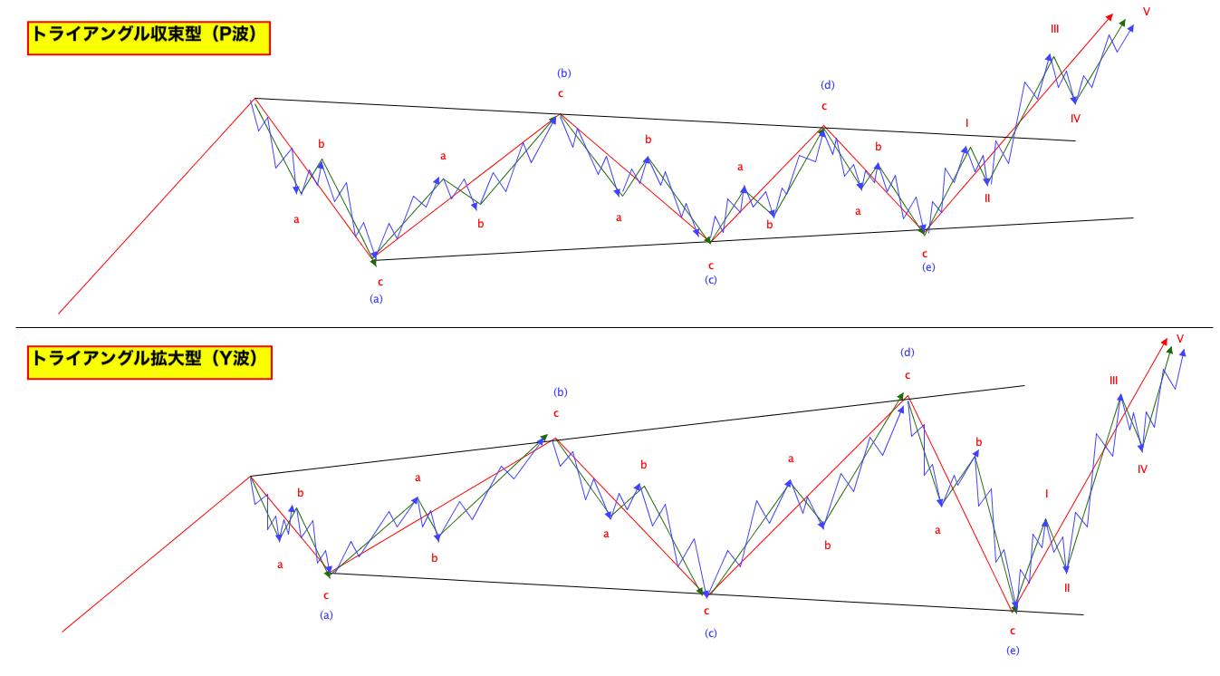 エリオット波動の基本|収束型(P波)、拡大型(Y波)