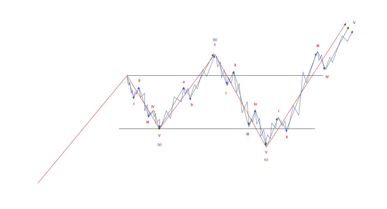 エリオット波動の基本|パターン構成