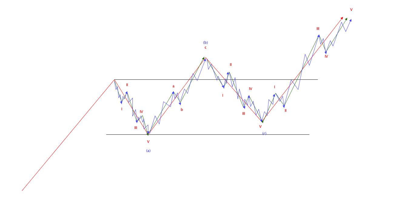 エリオット波動の基本|ランニングフラットパターン構成