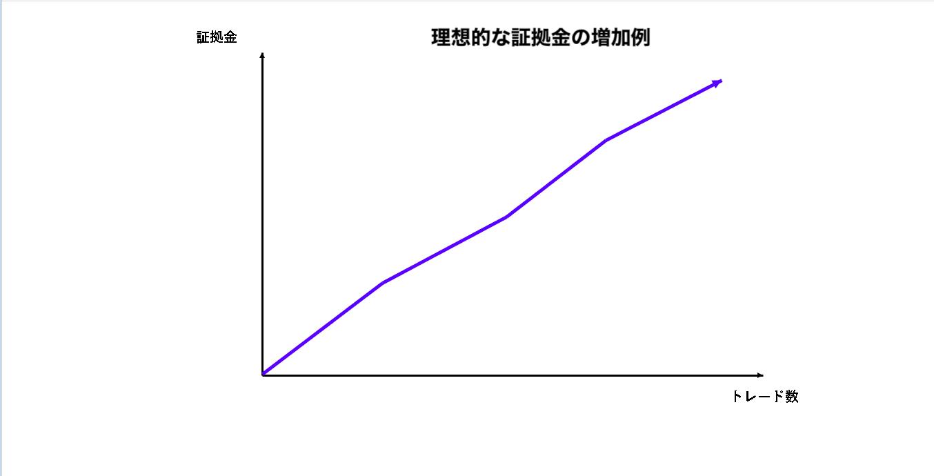 理想的な資金の増加例