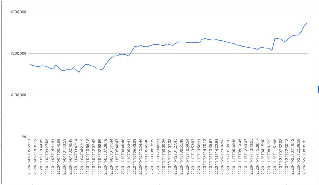 2020年11月の収益グラフ