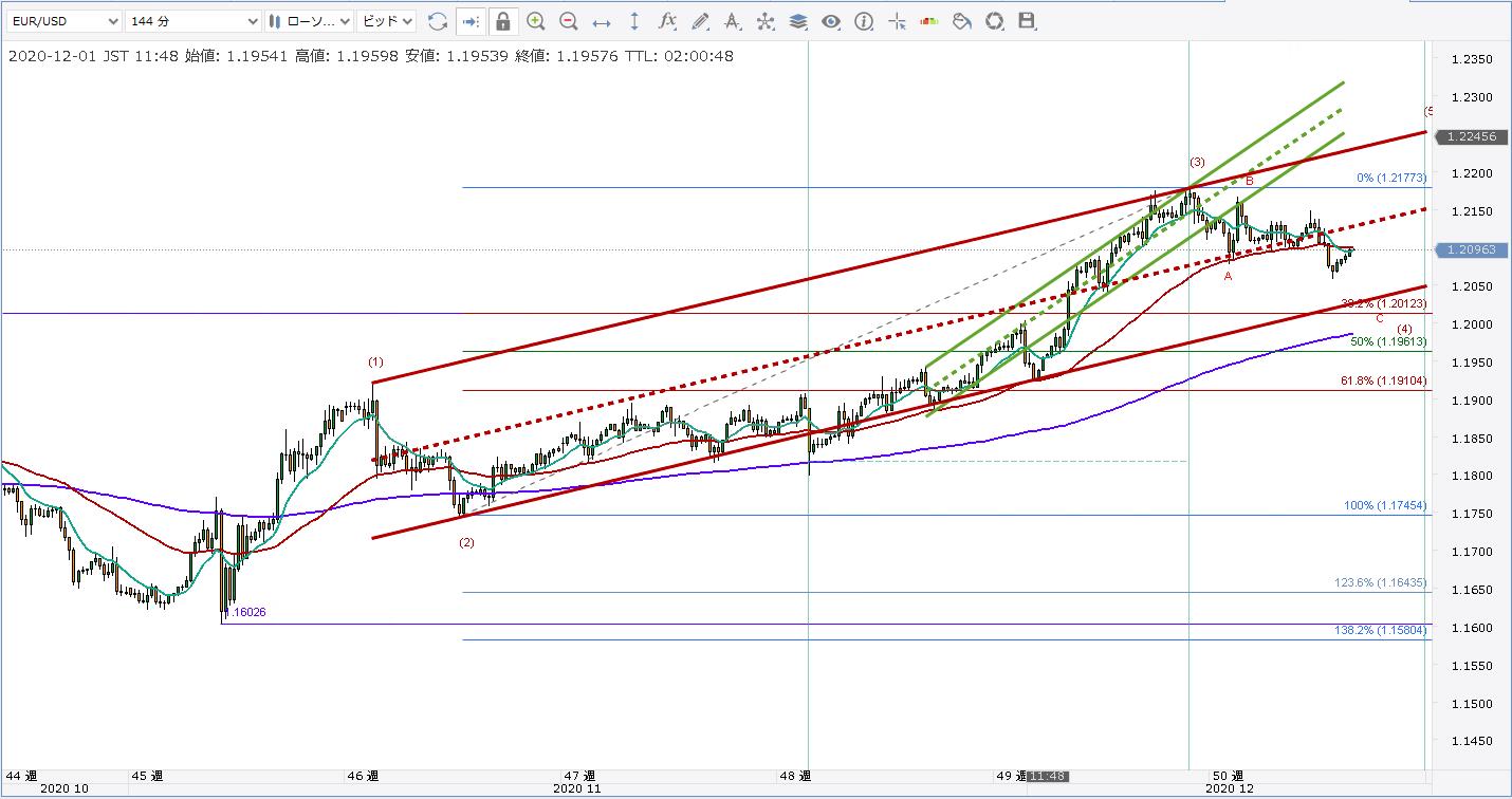 EURUSD/ユーロドル/エリオット波動/一目均衡表/チャネルライン