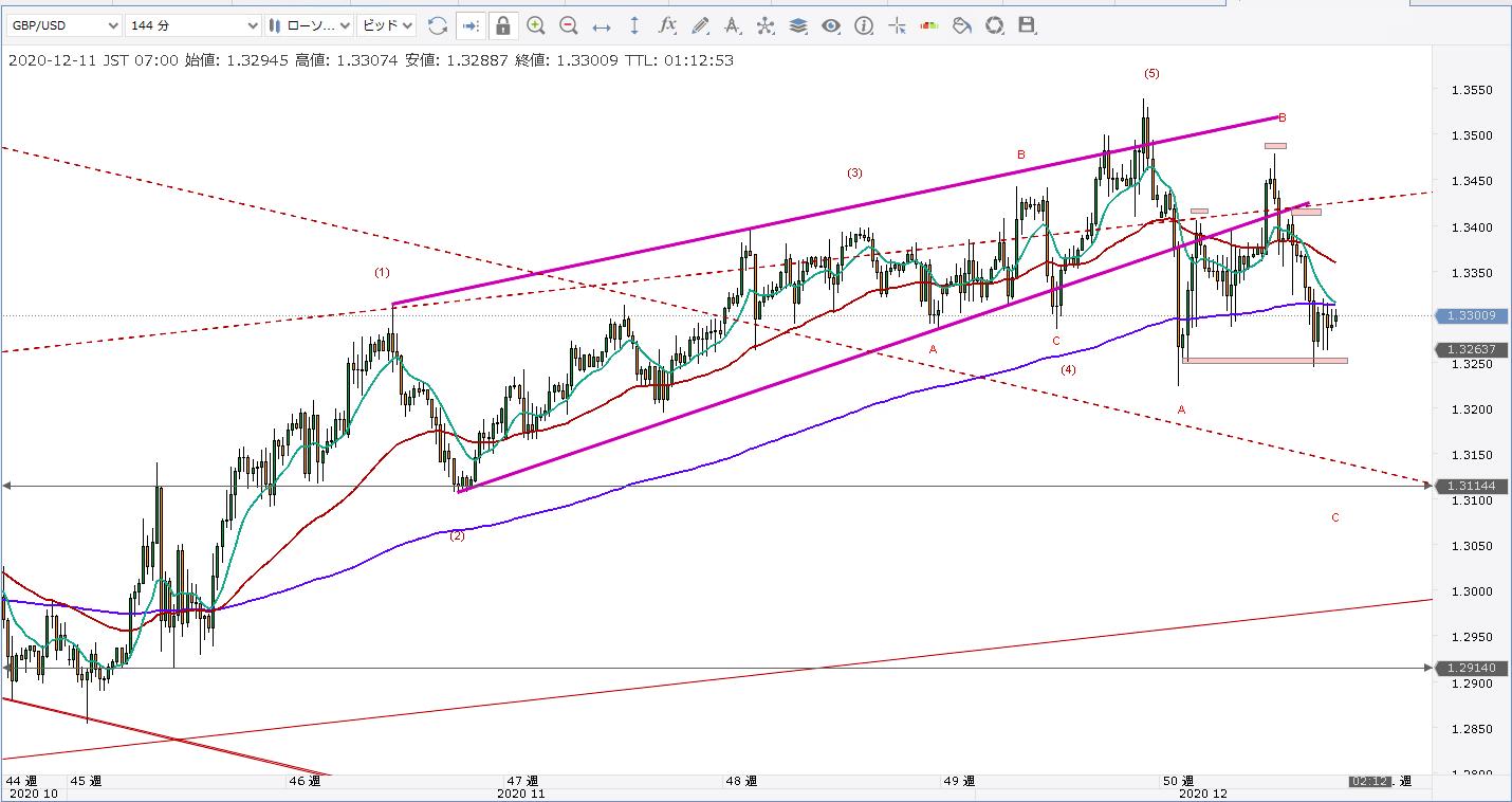 GBPUSD/ポンドドル/エリオット波動/一目均衡表/チャネルライン