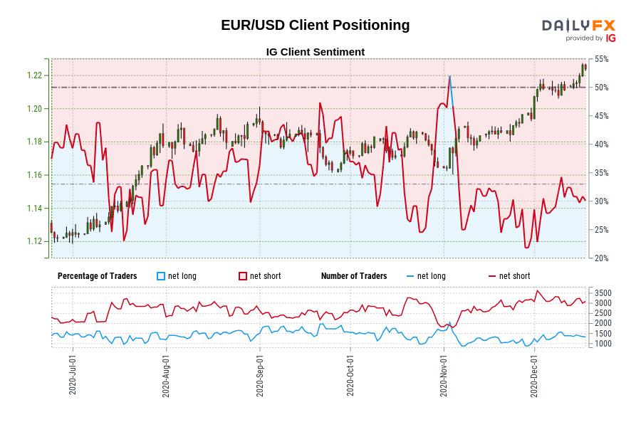 EURUSD/IGセンチメント