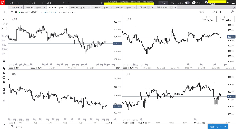 【一般】デイトレード/IG証券IGチャート