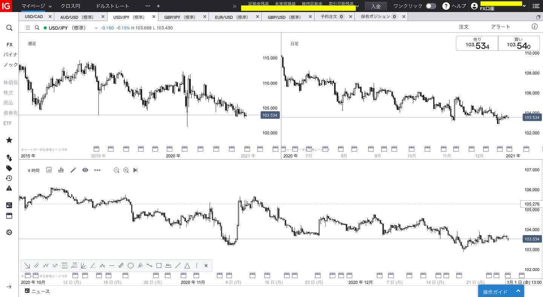 【一般】スイングトレード/IG証券IGチャート