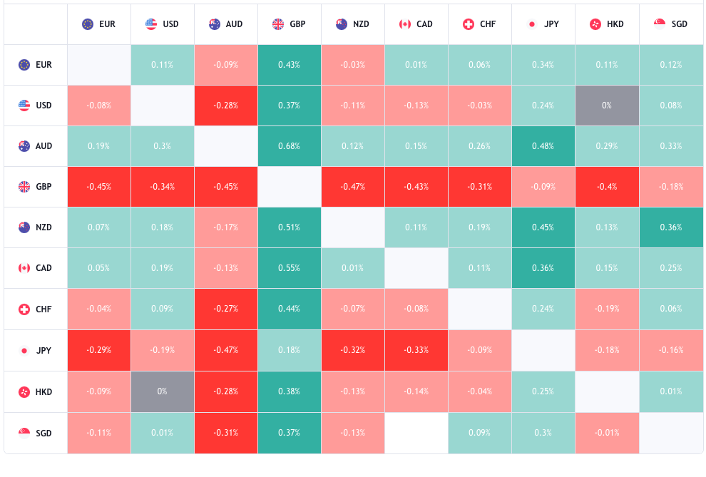 TradingViewヒートマップ